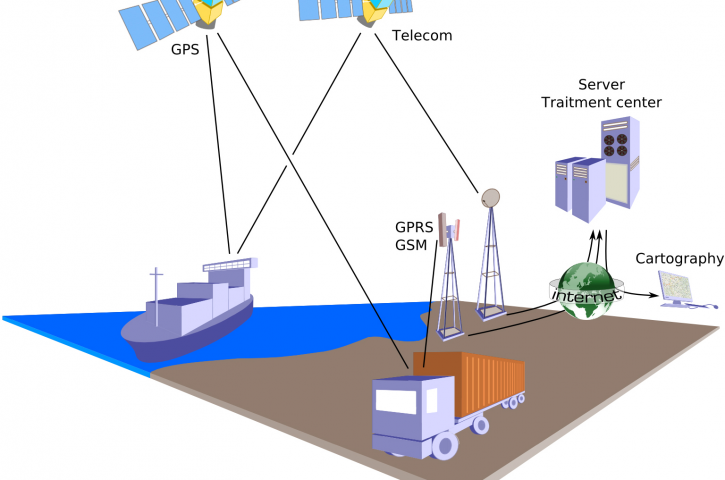 Know Details About GPS Server And Its Free GPS Tracking Service